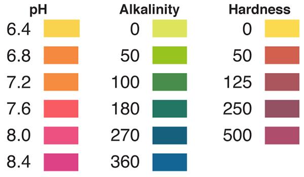 aquarium test strips, aquarium pH, aquarium water hardness, aquarium alkalinity