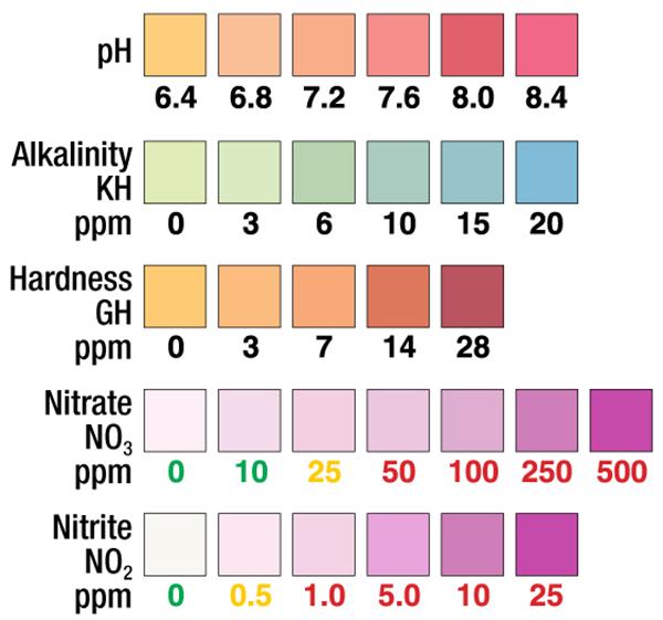 aquarium test strips, aquarium pH, aquarium alkalinity, aquarium water hardness, aquarium nitrate, aquarium nitrite