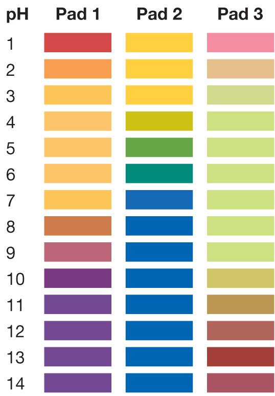 pH 1-14, pH test strips, pH0114