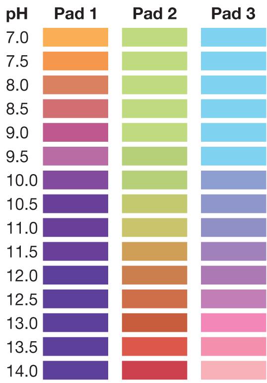 pH 7-14, pH test strips, pH0714, pH 7-14 test strip