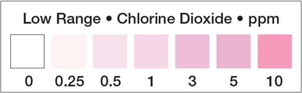 Residual Chlorine Dioxide test strip, chlorine dioxide test strip, chlorine dioxide, chlorine dioxide 0-10ppm test strip
