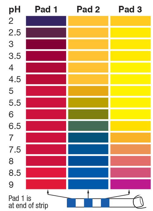 pH 2-9 test strips, pH 2-9, 3 pad test strips
