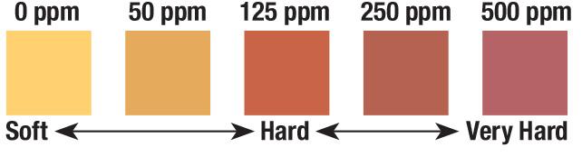 water hardness test strip, water hardness, water hardness test strips